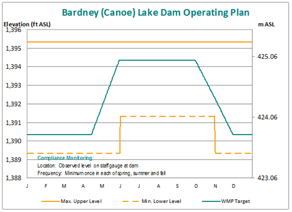 Canoe (Bardney) Lake Dam